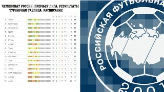 Футбол. Чемпионат России по футболу. 11 тур. РФПЛ. Результаты, расписание и турнирная таблица.