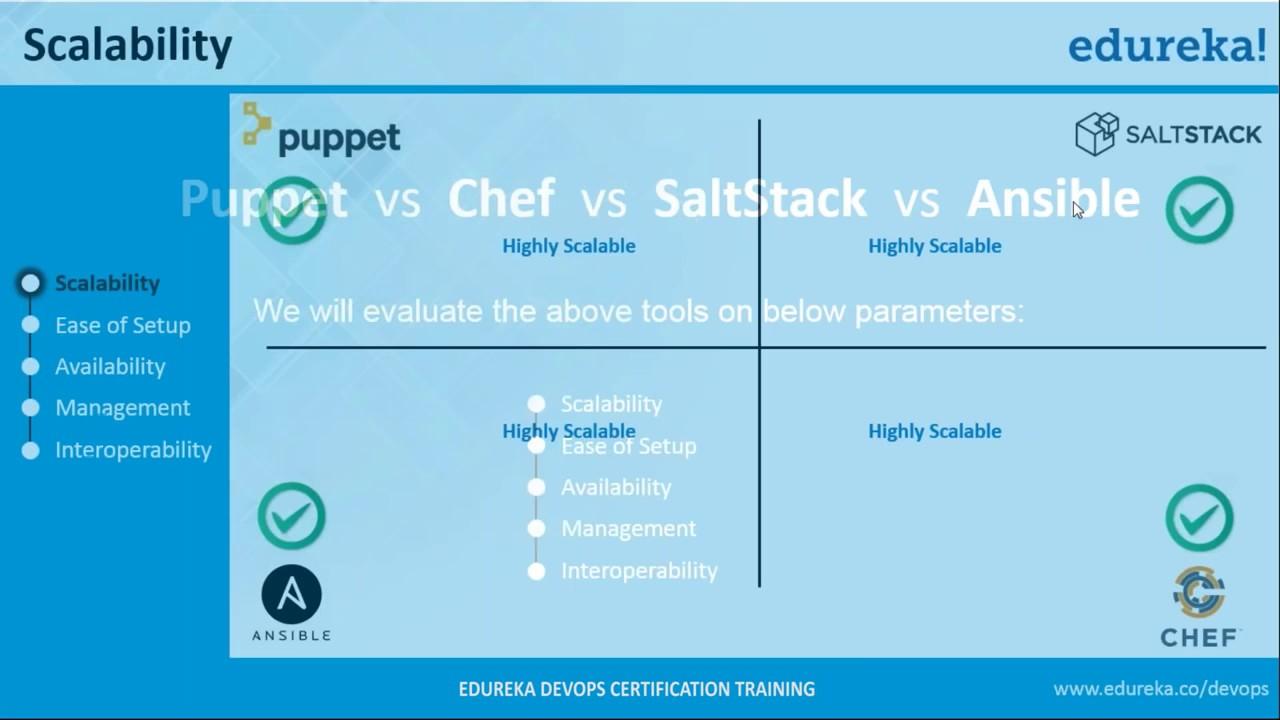 Chef Vs Puppet Vs Ansible Vs Saltstack Configuration Management