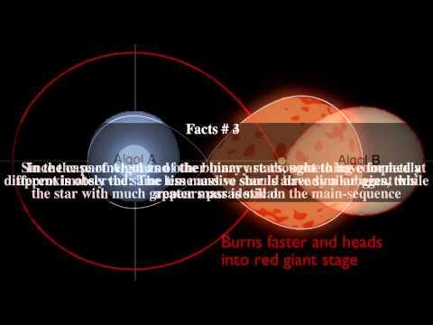 Algol paradox Top # 7 Facts