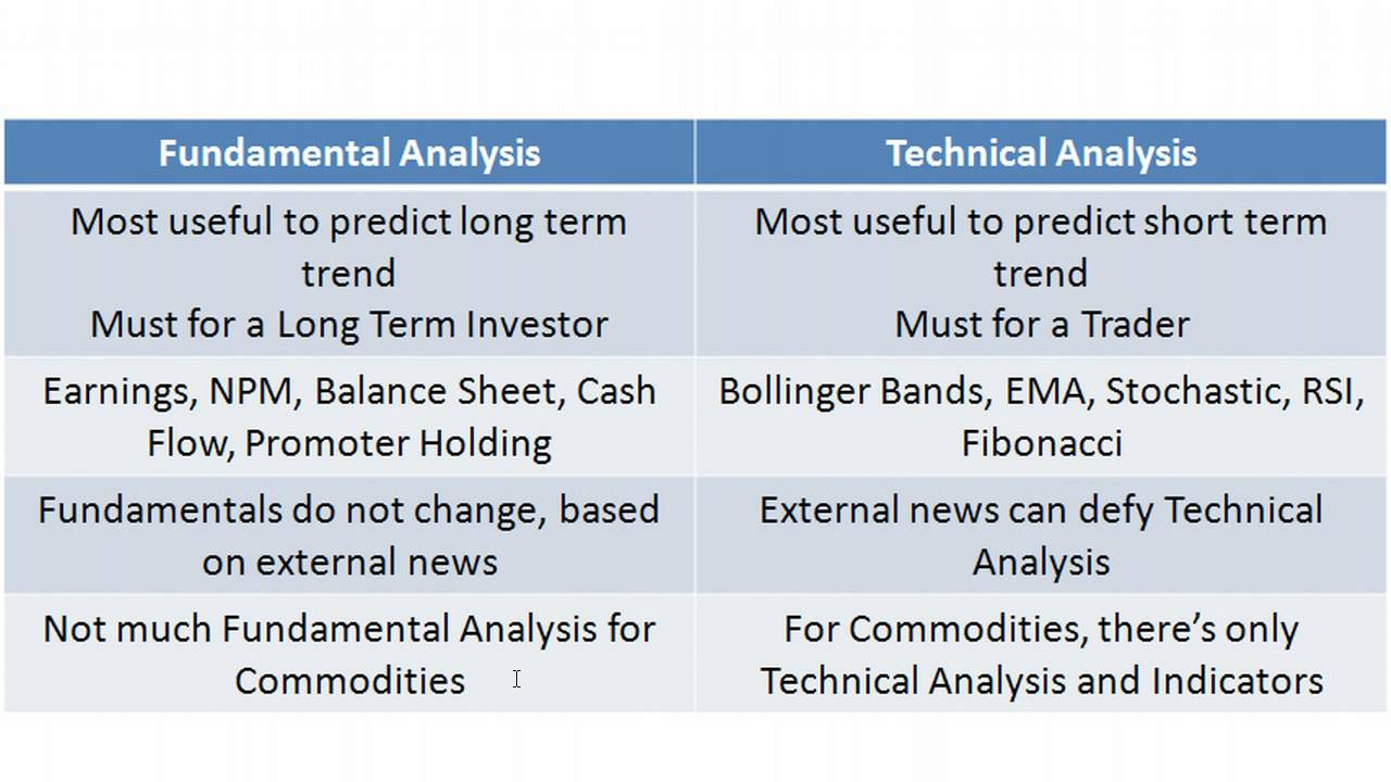 fundamental vs technical stock analysis Chapter 74: difference between fundamental and technical analysis of stocks in the last two sections, we looked at the two basic financial statements that concern investors—the income.