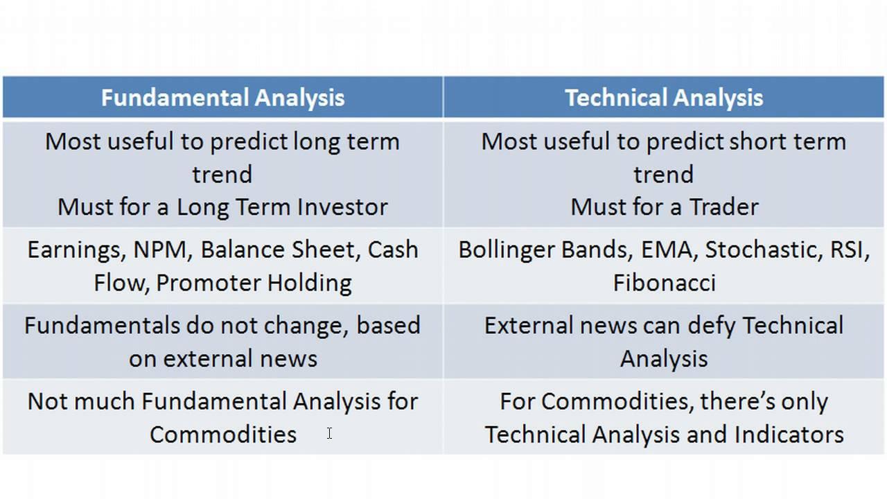 Icicibank fundamental and technical analysis