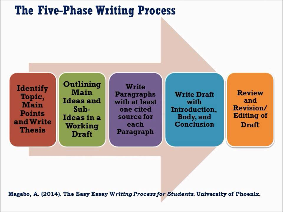 the five phase writing process  the five phase writing process