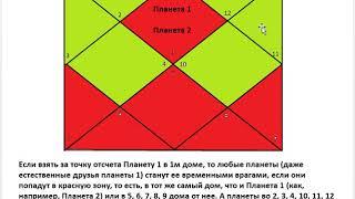 Астрология SSS1. БК Урок 7 -  Планеты. Часть 2.2 (Тушкин)