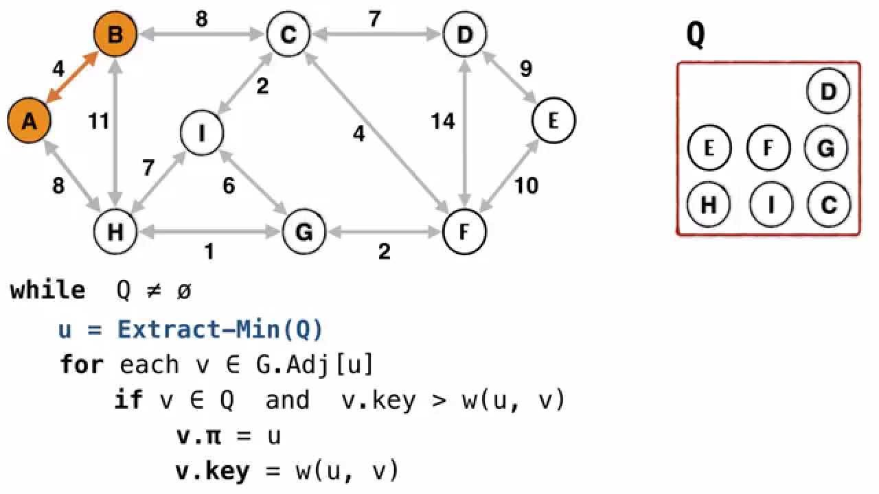 minimum spanning trees Minimum spanning tree (mst) in a weighted graph, a minimum spanning tree is a spanning tree that has minimum weight than all other spanning trees of the same graph in real-world situations, this weight can be measured as distance, congestion, traffic load or any arbitrary value denoted to the edges.