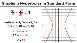 Graphing Conic Sections Part 4: Hyperbolas
