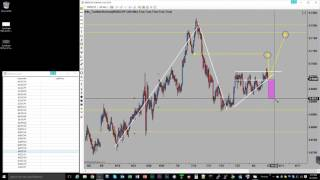 Forex Trading: Lot's To Look At, Structure and Pattern Formations