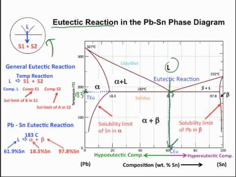 what is binary phase diagram employee life cycle muddiest point- diagrams i: eutectic calculations and lever rule - youtube