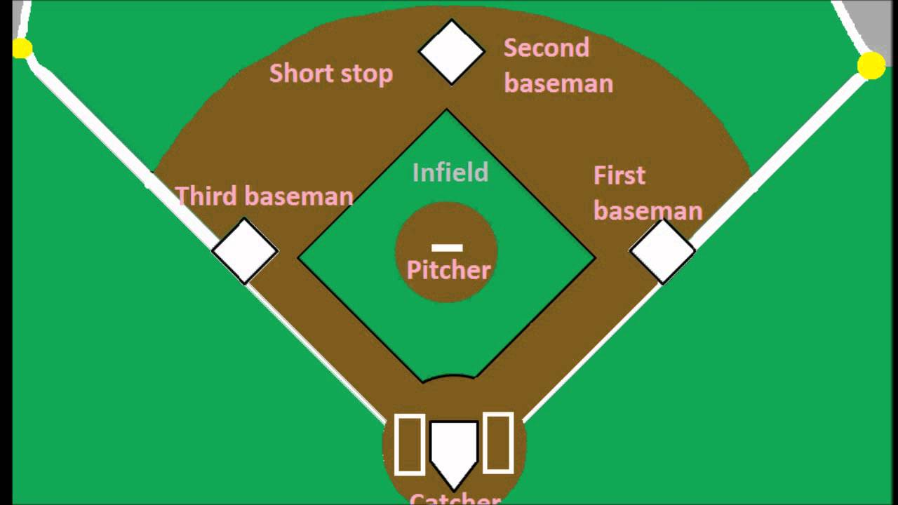 Baseball Positions: Part 1  Old series  YouTube