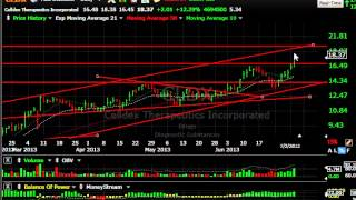 Afop, Alny, Pwrd, Wgo -- Stock Charts - Harry Boxer, Thetechtrader.com