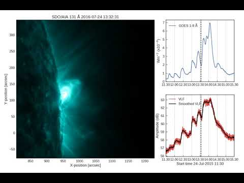 Pulsations in the Earth's ionosphere synchronised with solar flare pulsations.