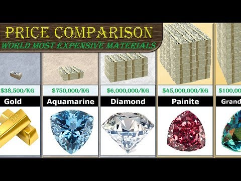 Price Comparison (Most Expensive Substance - per kg)
