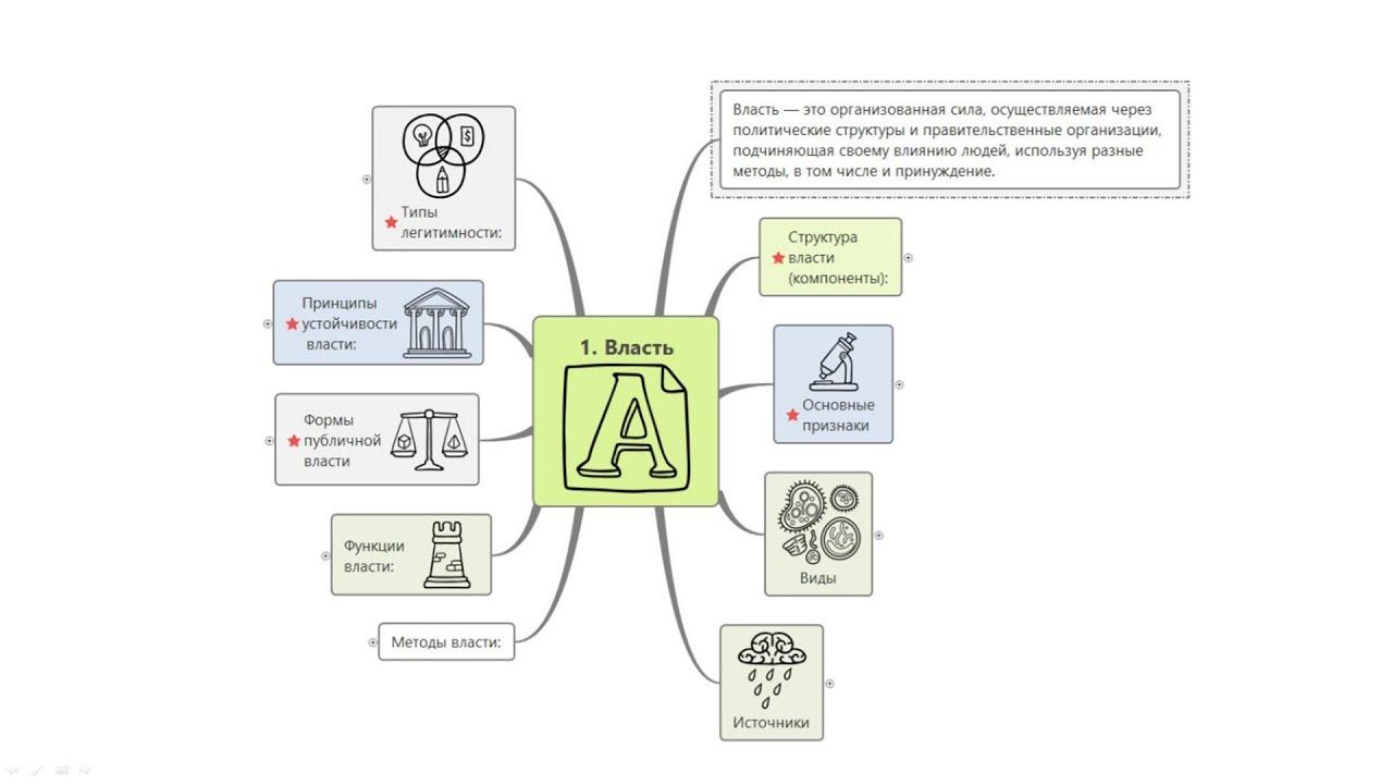 Обществознание 2021. Власть по интеллект-карте. #egevarenyeva