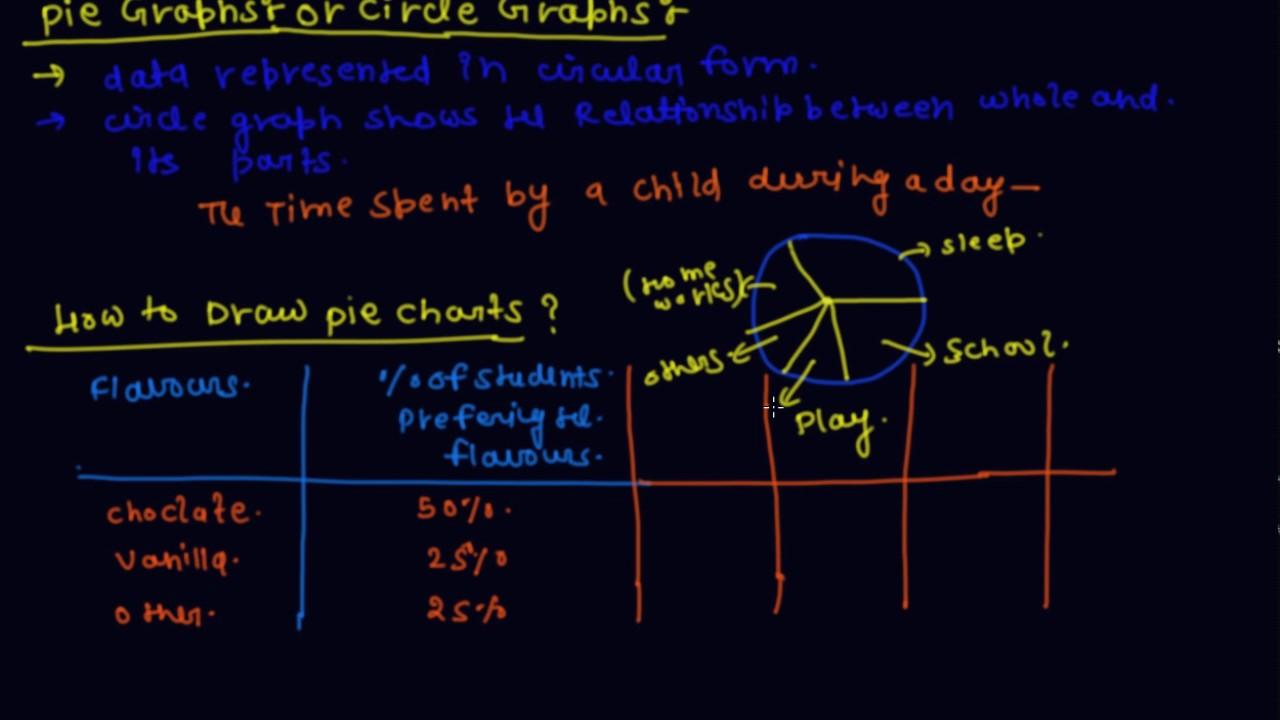 Pie chart or circle graph class 8 mathematics data handling pie chart or circle graph class 8 mathematics data handling nvjuhfo Choice Image