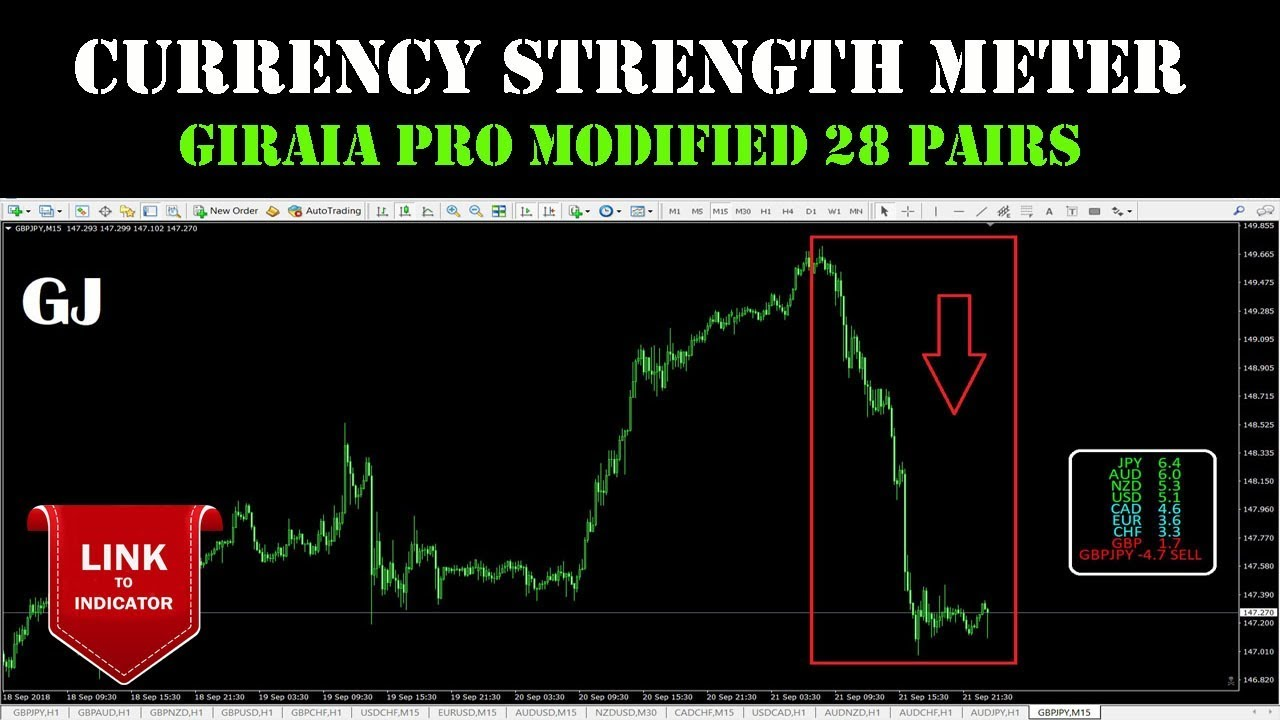 CURRENCY STRENGTH METER [GIRAIA PRO MODIFIED]