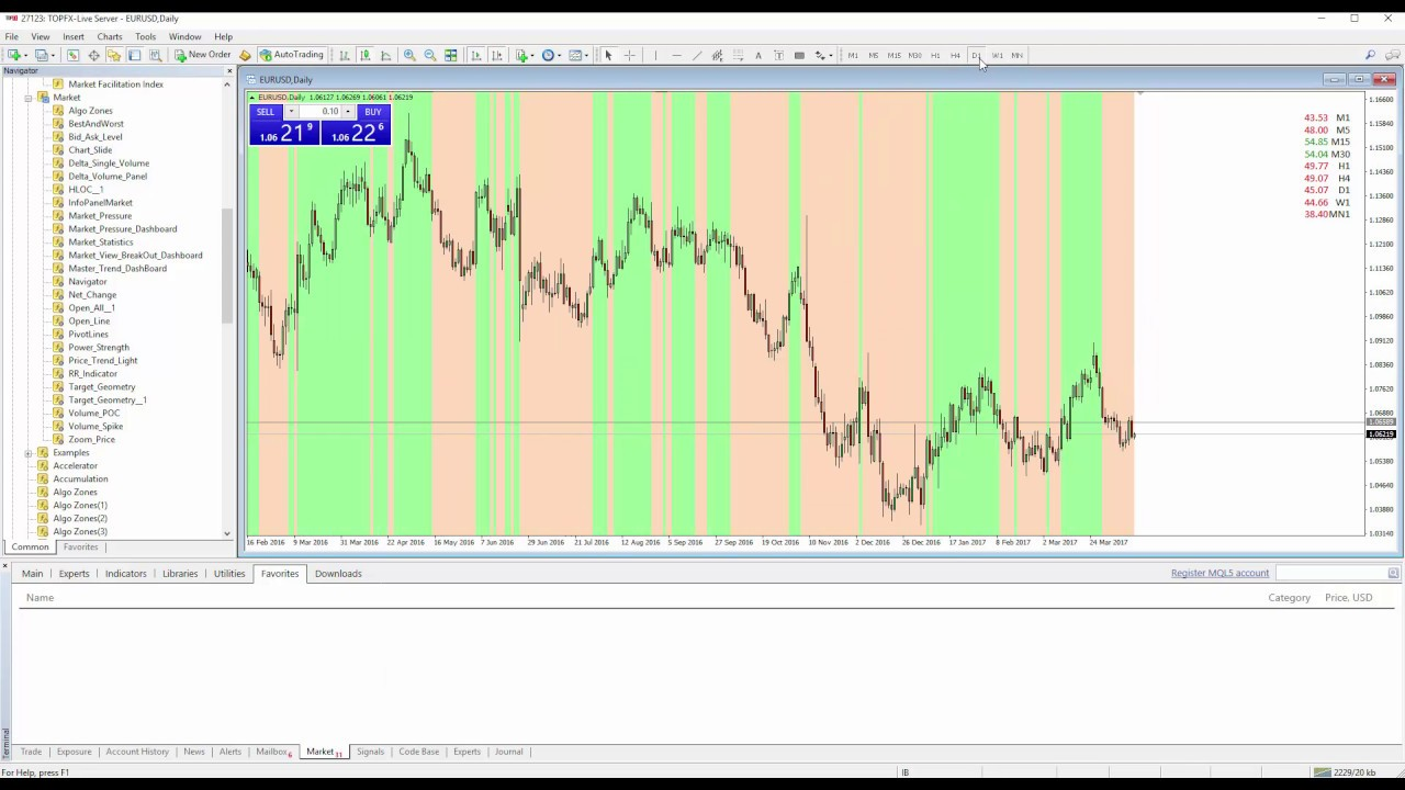Forex poen or close