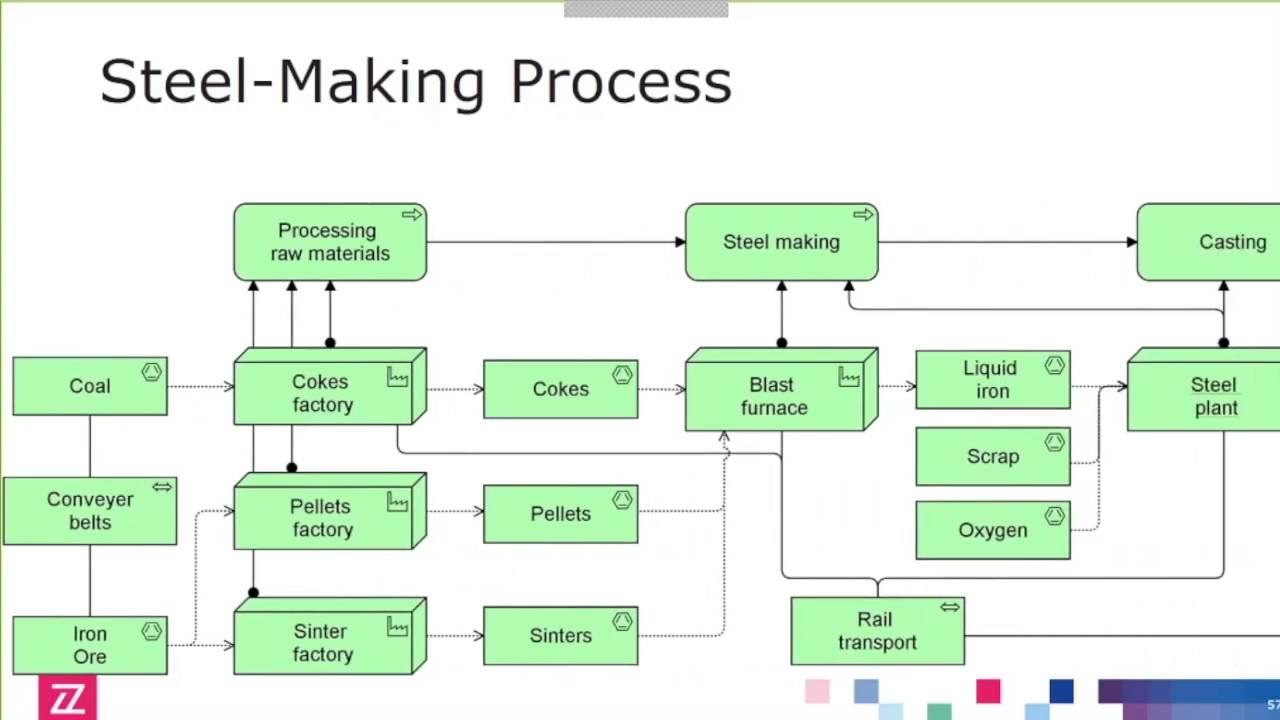Archimate U00ae 3 0 In Practice  Part 5 Manufacturing