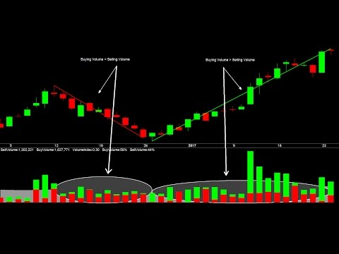 Best Technical Indicator For Intraday Trading: Smart Money Buying Volume Selling Volume Indicator