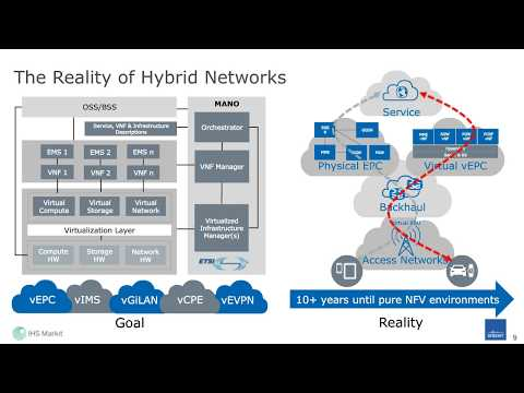 Lifecycle Service Assurance: Transforming Legacy Networks with NFV