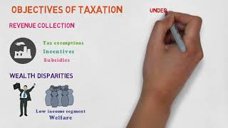 Meaning and Objectives of Taxation ll CAF-6 Taxation ll Innovative Learning II CA Pakistan