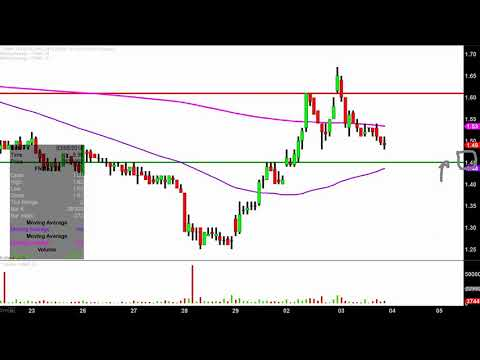 Federal National Mortgage Association - FNMA Stock Chart Technical Analysis for 04-03-18