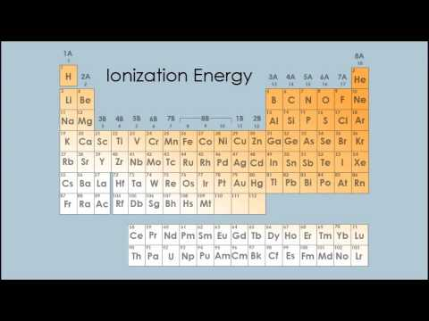 The Periodic Table: Groups and Trends