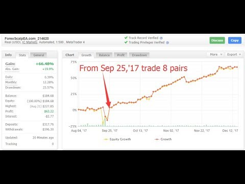$100 Real Account Gain +80%_Steady And Longtime Profitable EA_Update 12/14/2017【Forex Scalp EA】