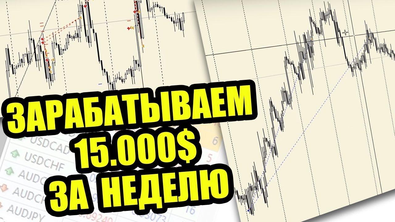 Как влияют новости на рынок? Итоги торговли за неделю с Дмитрием Орловым