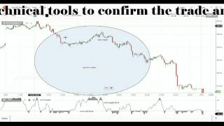 stock market trading strategy class 4 :- Williams %R