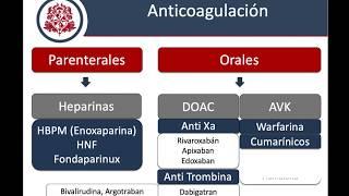 Medicamentos anticoagulantes y ibuprofeno