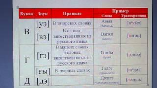 """Татарский язык / алфавит / произношение букв """"в"""", """"г"""", """"д"""""""