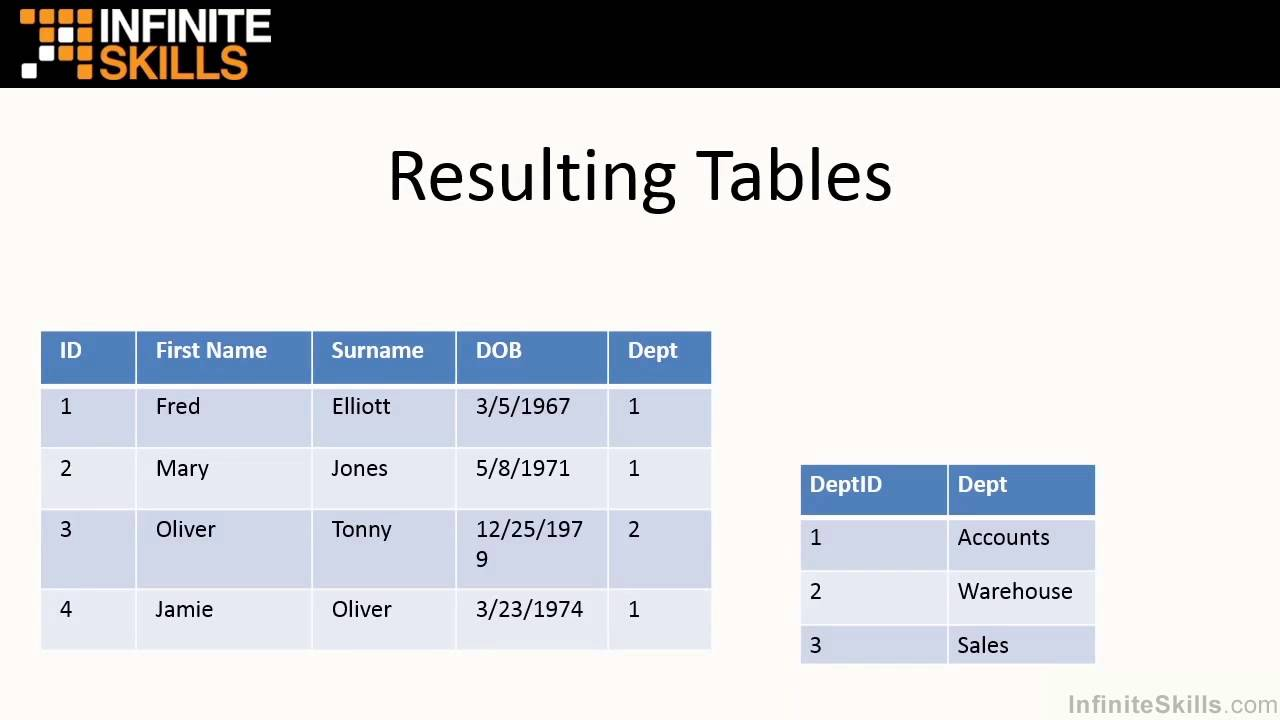 Sql tutorial relational databases and key terms explained youtube sql tutorial relational databases and key terms explained baditri Image collections
