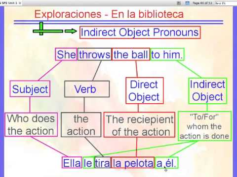 Indirect Object Pronouns (IOPs) - YouTube