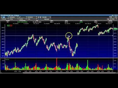 3/16/16 Midday Market Report Stock Market Technical Analysis SPY FB TWTR TSLA AMZN PCLN