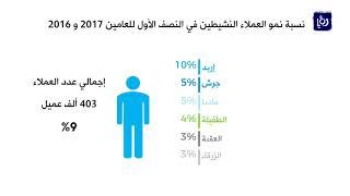 نشاط في حجم مؤسسات التمويل الأصغر في المملكة خلال النصف الأول من العام - (4-11-2017)