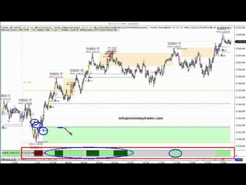 futures trading emini SP
