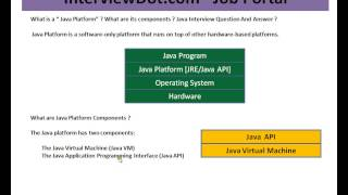 What is Java Virtual Machine And Java API Java Interview Question And Answer
