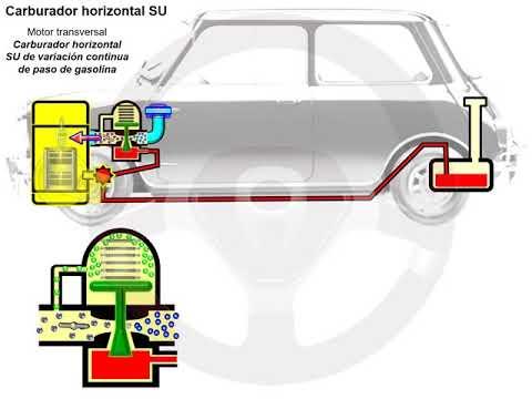 Historia de la alimentación de gasolina (7/14)