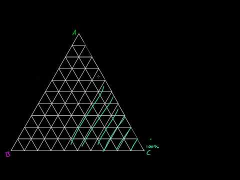 Ternary Diagram Basics from YouTube · Duration:  7 minutes 21 seconds