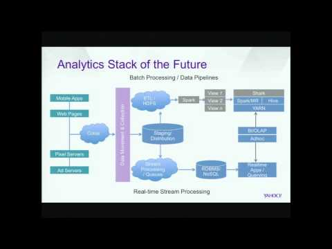 Spark Summit 2013 - Integration into the Yahoo! Data and Analytics Platform - Tim Tully