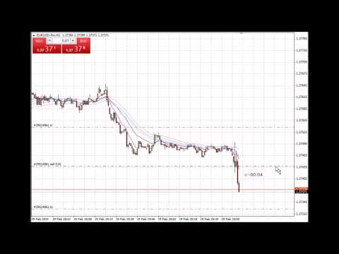Data Release Trading – USD FOMC Meeting Minutes – 19 lutego 2014 r.