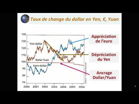 19 Le Système Monétaire International (SMI)