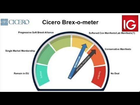 Brexit: Brex-O-Meter Shows A Growing Polarisation Of Public Opinion