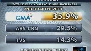 Saksi: Nielsen TV Audience Measurement: GMA Network, no. 1 sa Urban Luzon at Mega Manila