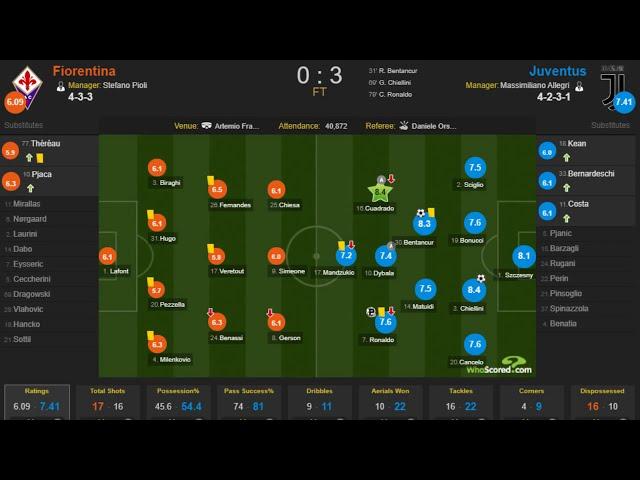 Juventus vs Fiorentina 5-0 - Highlights & Goals Resumen & Goles (Last Matches) HD