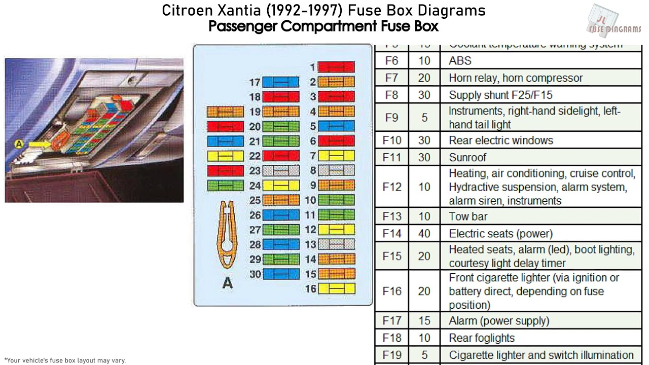 Citroen Xantia (1992-1997) Fuse Box Diagrams - YouTube | Citroen Xsara Fuse Box Diagram |  | YouTube