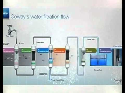 Coway Water Purification Technology
