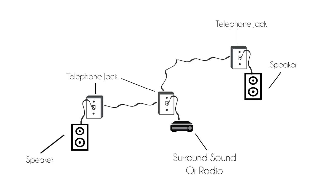 diy whole home audio system under  5