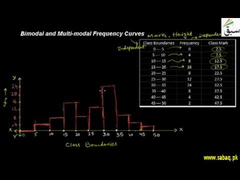 Bimodal and Multi-modal Frequency Curves