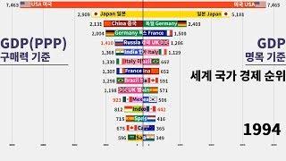 그래프로 보는 TOP15 세계 국가 경제 순위 (GDP(PPP), GDP 1980~2018)/Top 15 Country GDP Ranking