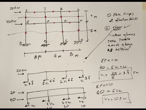 Structural analysis  Portal Method Solved Example long